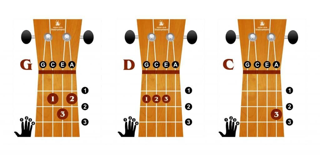 G-D-C-chords-1024x496.jpg